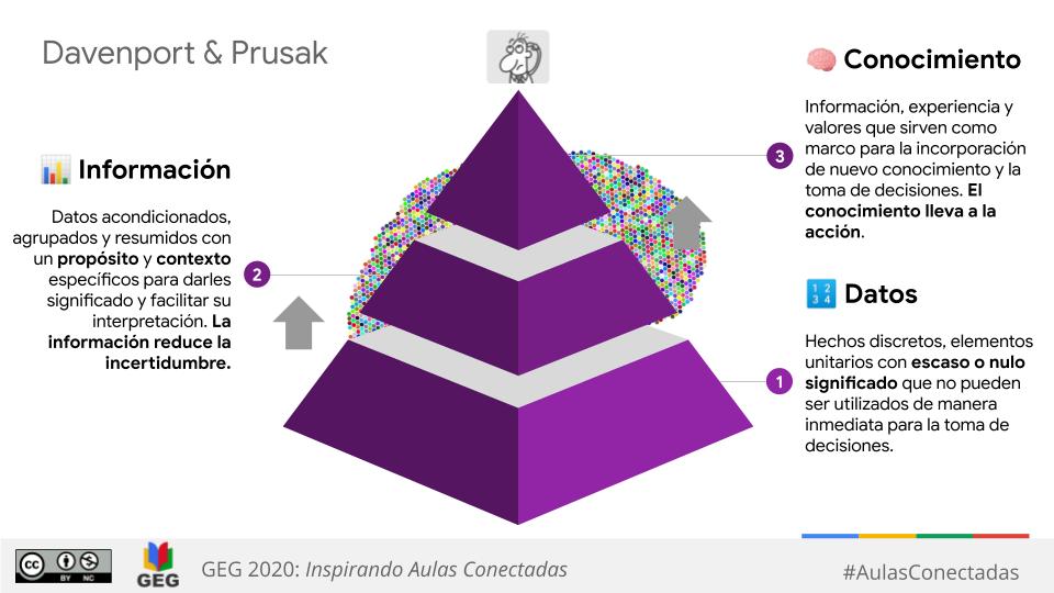 La pirámide que lleva al conocimiento