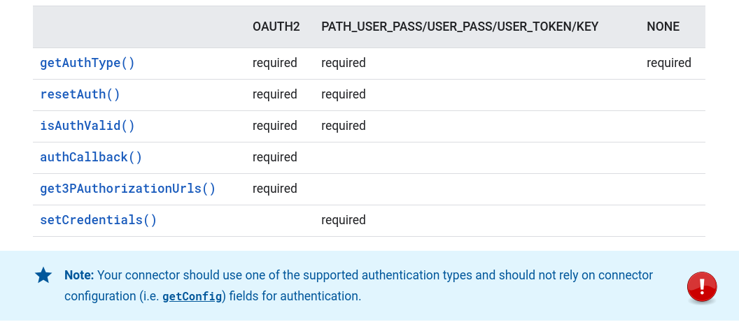 Warning about authentication methods for connectors.