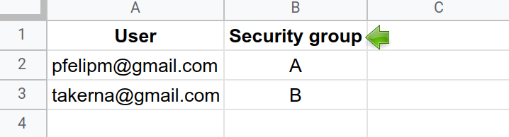 ACL table with users (emails) and security groups.