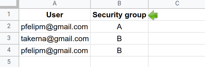Security groups for user pfelipm@gmail.com.